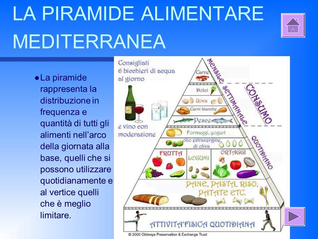 alimentazione e la dieta mediterranea 1)che cos'e'? 2)la piramide