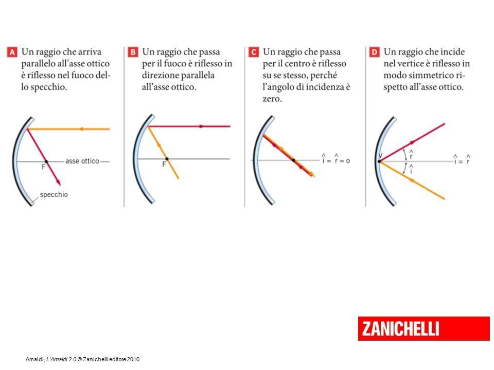 Specchi Convessi E Concavi.Lezioni Di Ottica Che Cos E La Luce Perche Vediamo Gli Oggetti