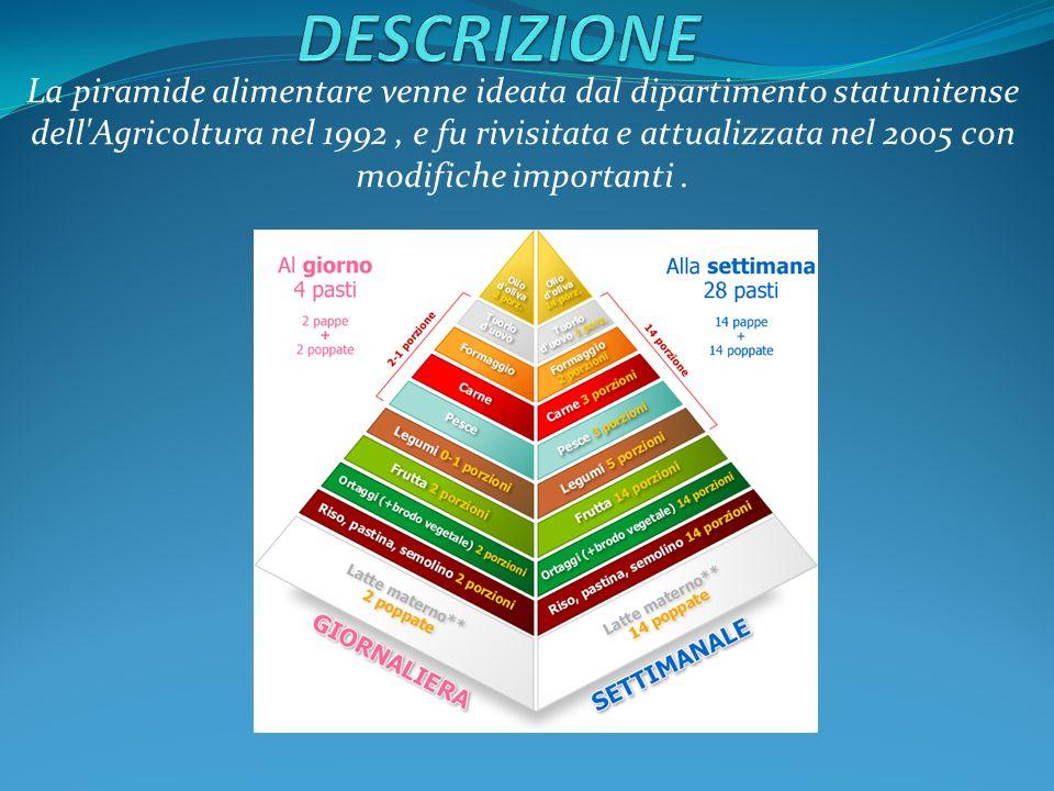 la piramide alimentare è un grafico concepito per invitare la