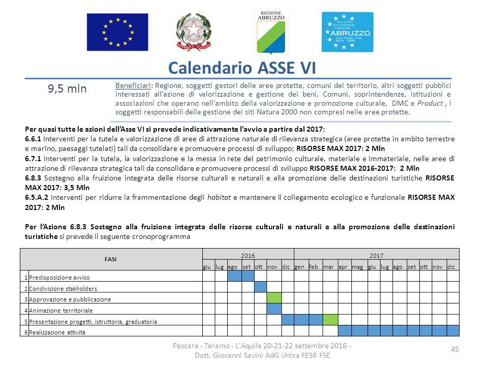 Calendario Promozione Abruzzo.La Programmazione Della Regione Abruzzo Dei Fondi Fesr Ed