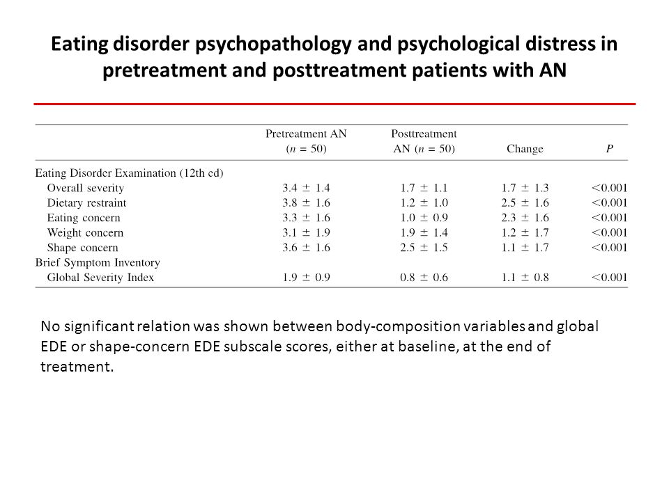 Eating disorder psychopathology and psychological distress in pretreatment and posttreatment patients with AN No significant relation was shown between body-composition variables and global EDE or shape-concern EDE subscale scores, either at baseline, at the end of treatment.