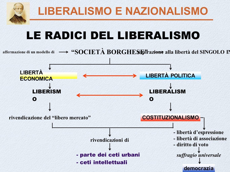 Liberism